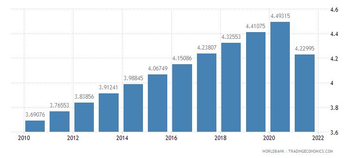 botswana population density people per sq km wb data