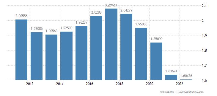 botswana population growth annual percent wb data