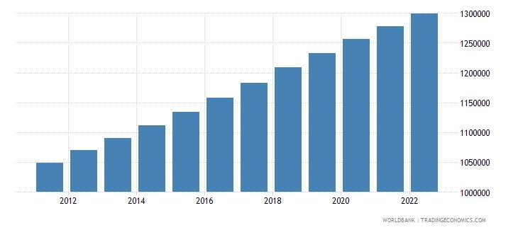 botswana population male wb data