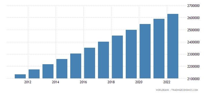 botswana population total wb data