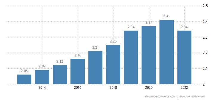 Botswana Population | 2019 | Data | Chart | Calendar