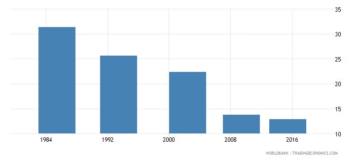 botswana poverty gap at $3 20 a day 2011 ppp percent wb data