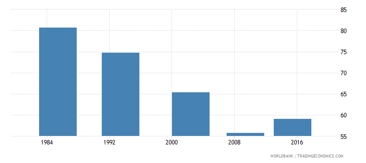 botswana poverty headcount ratio at $5 50 a day 2011 ppp percent of population wb data