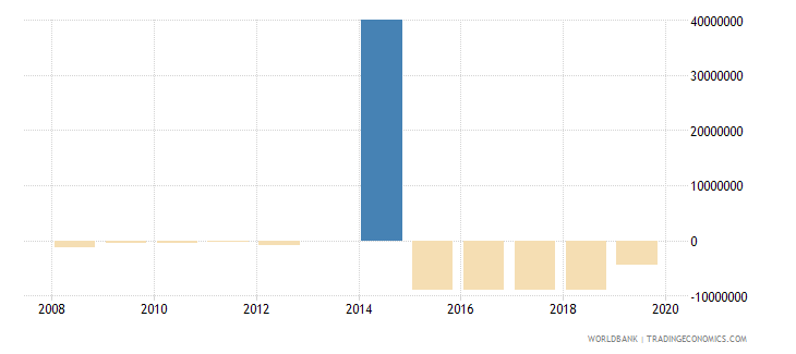 botswana ppg other private creditors nfl us dollar wb data