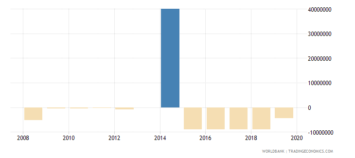 botswana ppg private creditors nfl us dollar wb data