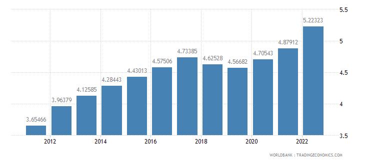 botswana ppp conversion factor gdp lcu per international dollar wb data