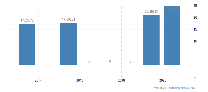 botswana present value of external debt percent of exports of goods services and income wb data