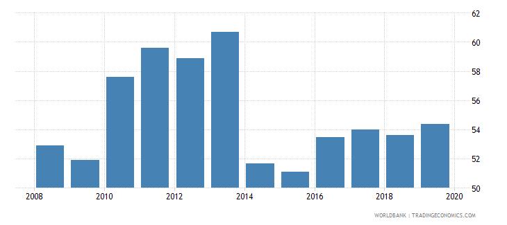 botswana private credit bureau coverage percent of adults wb data
