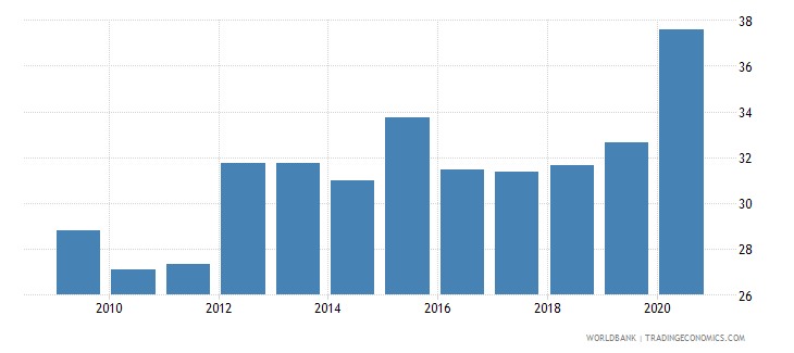 botswana private credit by deposit money banks and other financial institutions to gdp percent wb data
