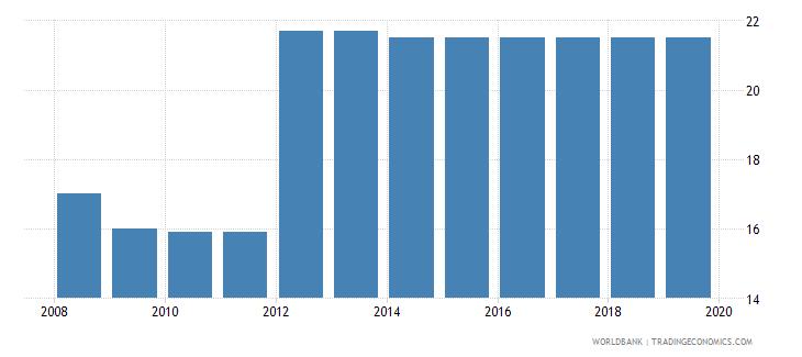 botswana profit tax percent of commercial profits wb data