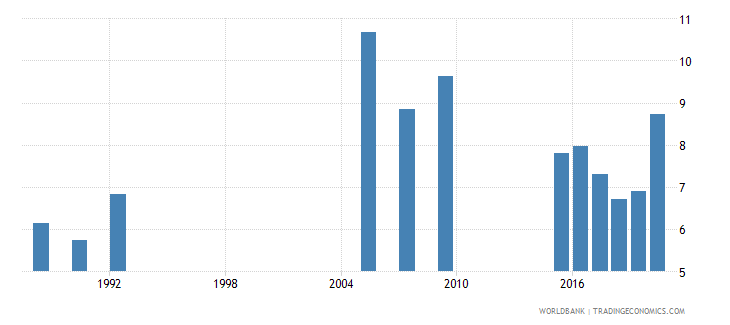 botswana public spending on education total percent of gdp wb data
