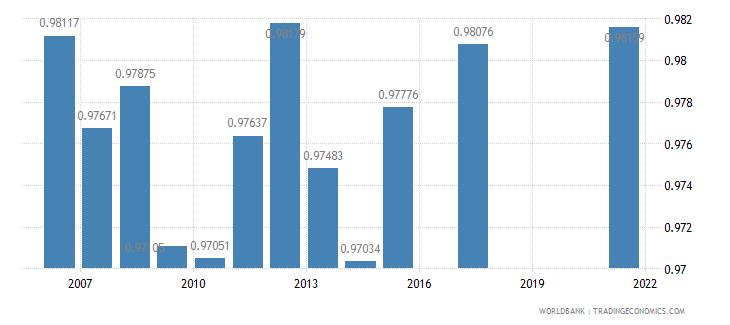 botswana ratio of female to male primary enrollment percent wb data