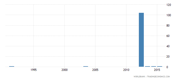 botswana ratio of young literate females to males percent ages 15 24 wb data
