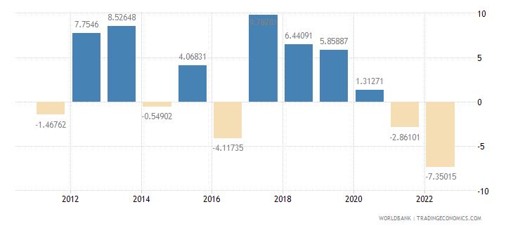 botswana real interest rate percent wb data