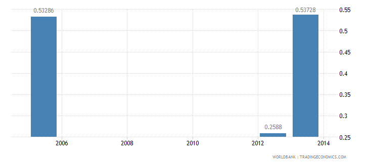botswana research and development expenditure percent of gdp wb data