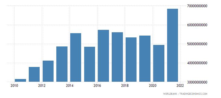 botswana revenue excluding grants current lcu wb data