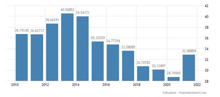 botswana revenue excluding grants percent of gdp wb data