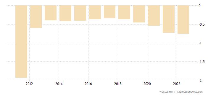 botswana rural population growth annual percent wb data