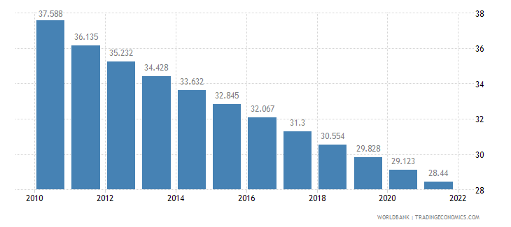 botswana rural population percent of total population wb data