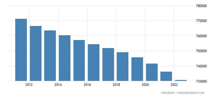 botswana rural population wb data