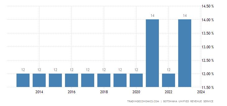 Botswana Sales Tax Rate - VAT