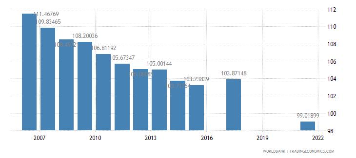 botswana school enrollment primary percent gross wb data