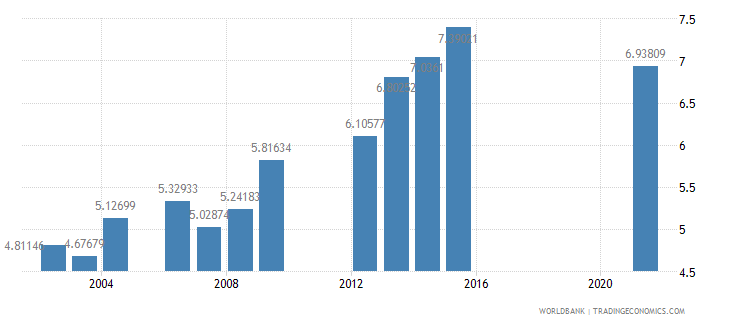 botswana school enrollment primary private percent of total primary wb data