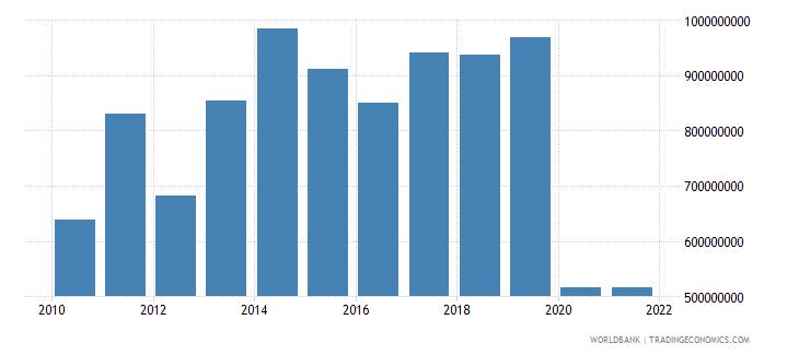 botswana service exports bop us dollar wb data
