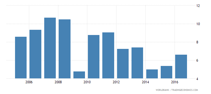 botswana services etc  value added annual percent growth wb data