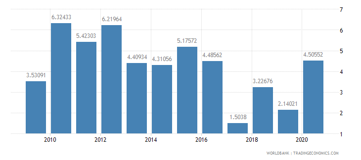 botswana short term debt percent of exports of goods services and income wb data