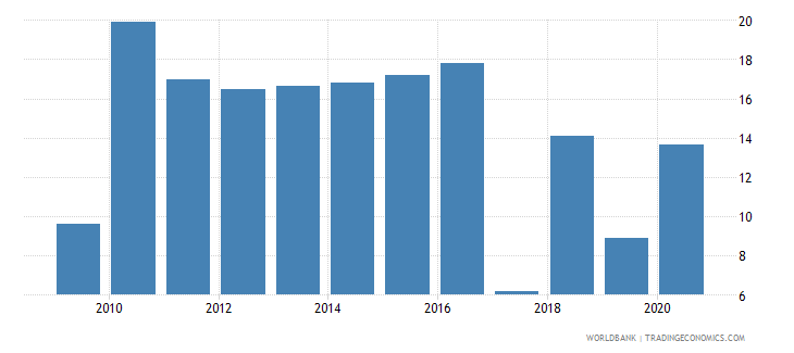 botswana short term debt percent of total external debt wb data