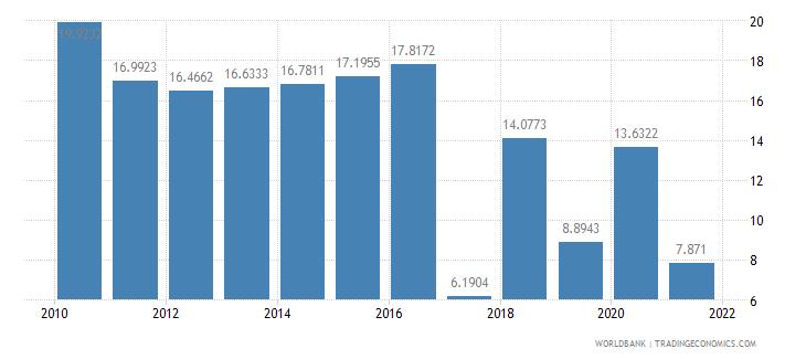 botswana short term debt percent of total external debt wb data