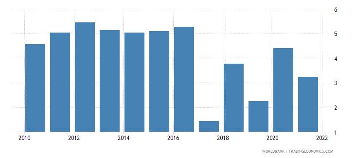 botswana short term debt percent of total reserves wb data