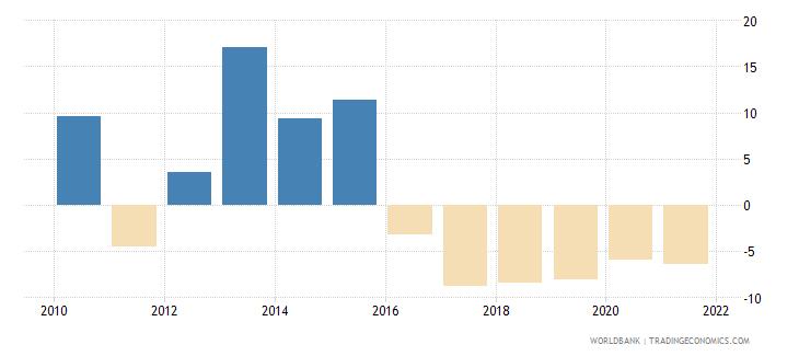 botswana stock market return percent year on year wb data