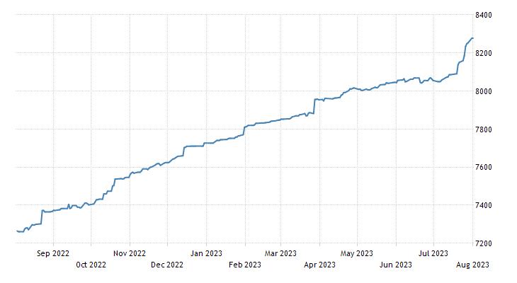 Botswana Stock Market (BSI DCI)