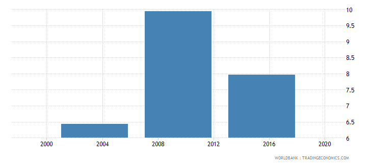 botswana survey mean consumption or income per capita total population 2005 ppp $ per day wb data