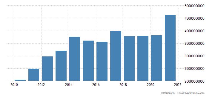 botswana tax revenue current lcu wb data
