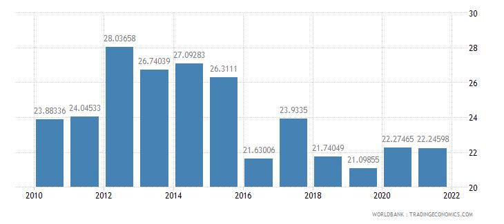 botswana tax revenue percent of gdp wb data
