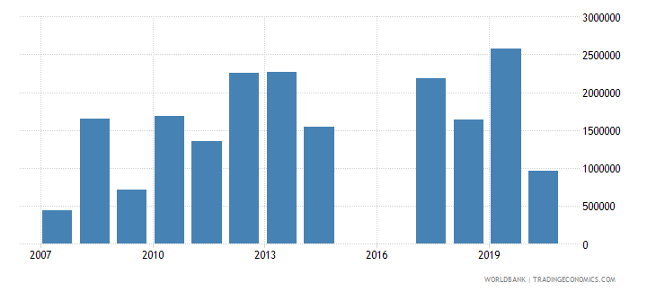 botswana taxes on exports current lcu wb data