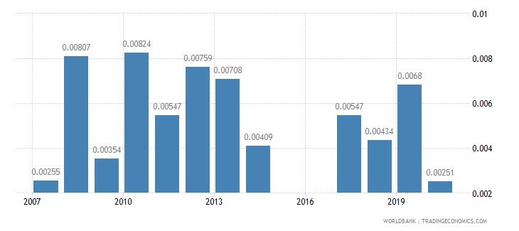botswana taxes on exports percent of tax revenue wb data