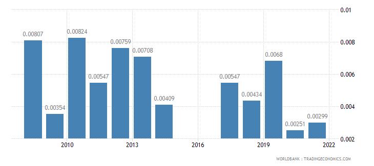 botswana taxes on exports percent of tax revenue wb data