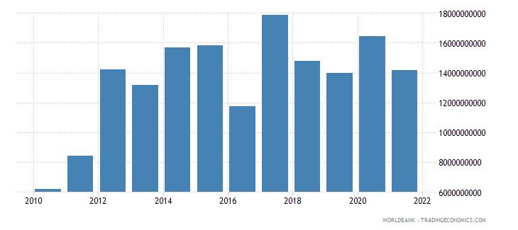 botswana taxes on international trade current lcu wb data