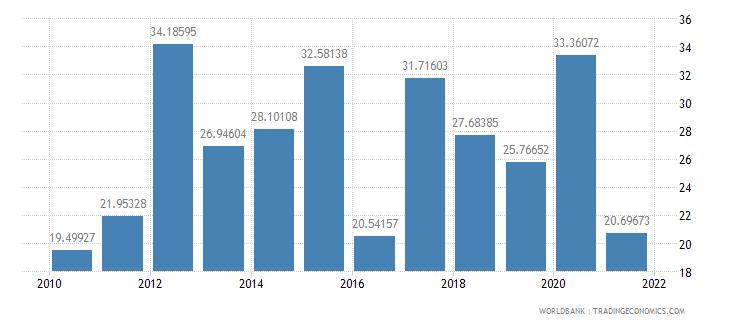 botswana taxes on international trade percent of revenue wb data