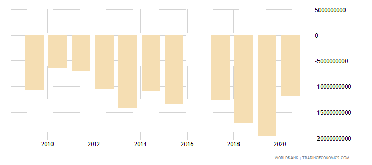 botswana terms of trade adjustment constant lcu wb data