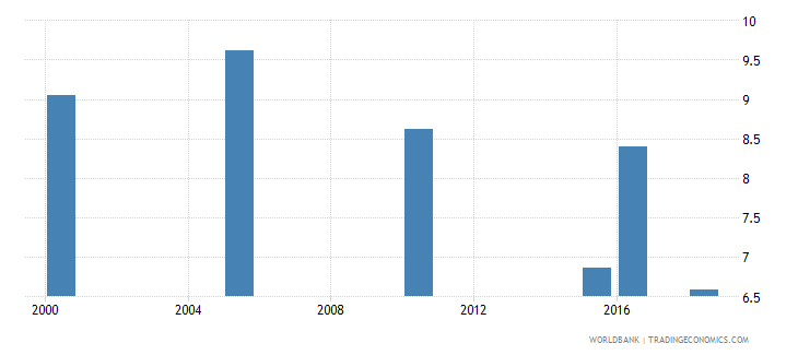 botswana total alcohol consumption per capita liters of pure alcohol projected estimates 15 years of age wb data