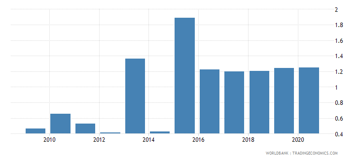 botswana total debt service percent of gni wb data