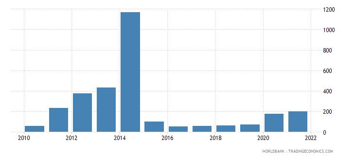 botswana total fisheries production metric tons wb data