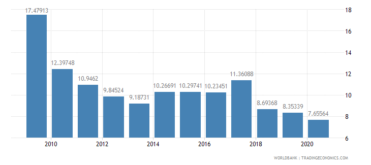 botswana total reserves in months of imports wb data