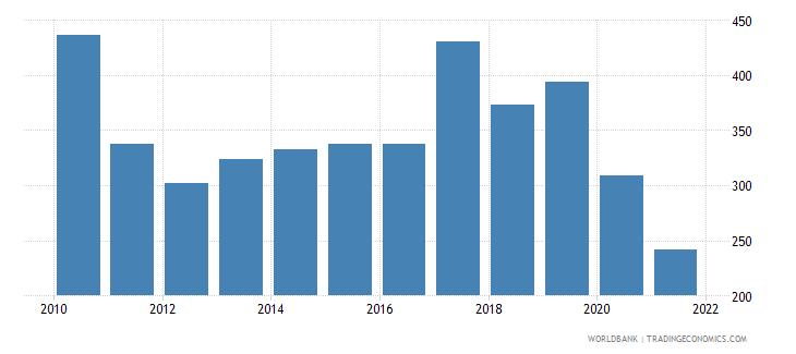 botswana total reserves percent of total external debt wb data