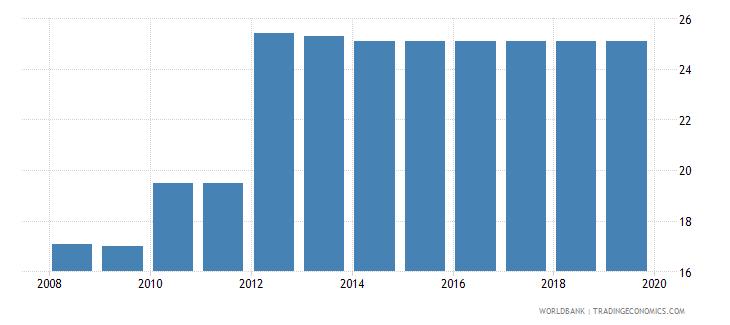 botswana total tax rate percent of profit wb data
